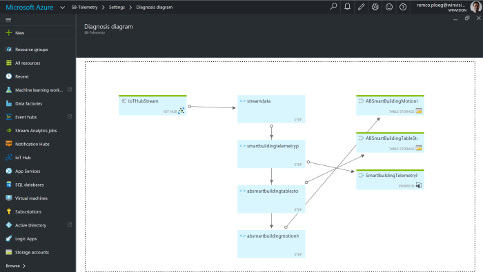 Diagnostics in Azure Stream AnalyticsJobs